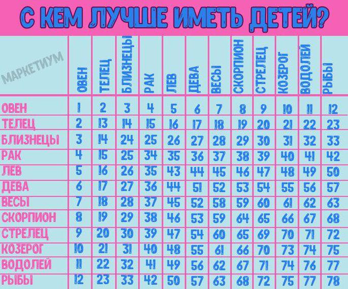 Таблица: с кем вам лучше иметь детей по знаку Зодиака?