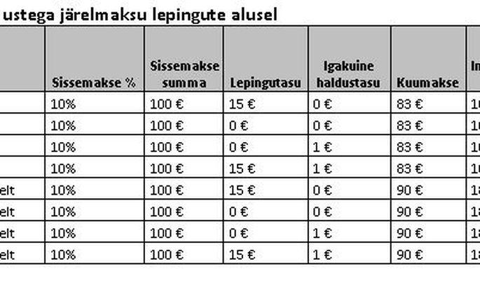 b5c7769c0da Järelmaksu kogusumma kujunemise näide erinevate tingimustega järelmaksu  lepingute alusel.